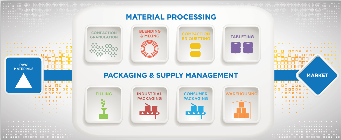 Stellar Manufacturing Material Processing, Packaging & Supply Managment